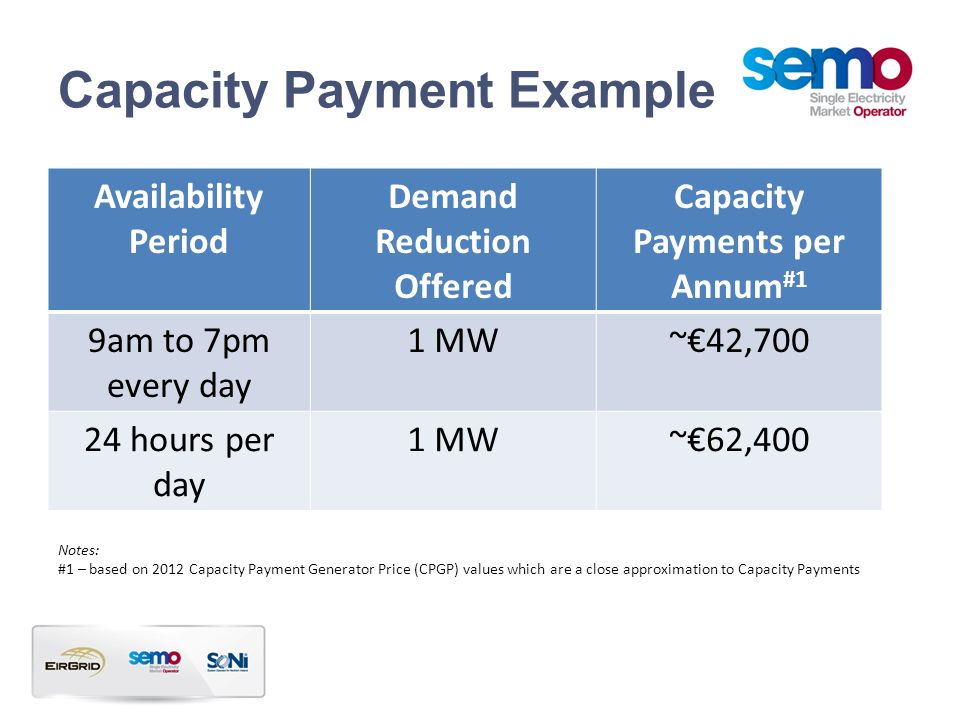 Capacity Payment Example