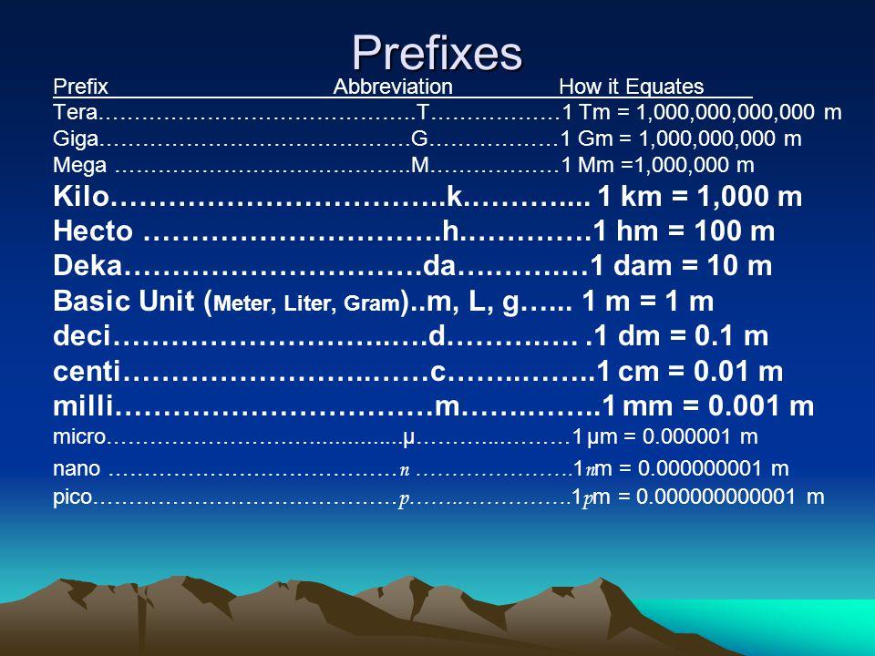 Prefixes Kilo……………………………..k.……….... 1 km = 1,000 m