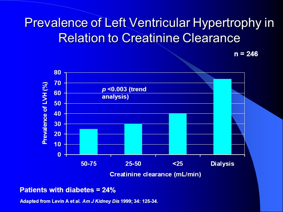 Prevalence of Left Ventricular Hypertrophy in Relation to Creatinine Clearance