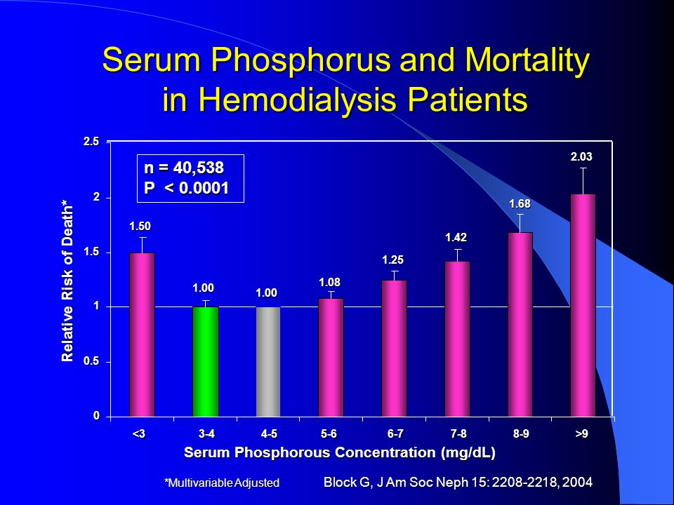 Serum Phosphorus and Mortality in Hemodialysis Patients
