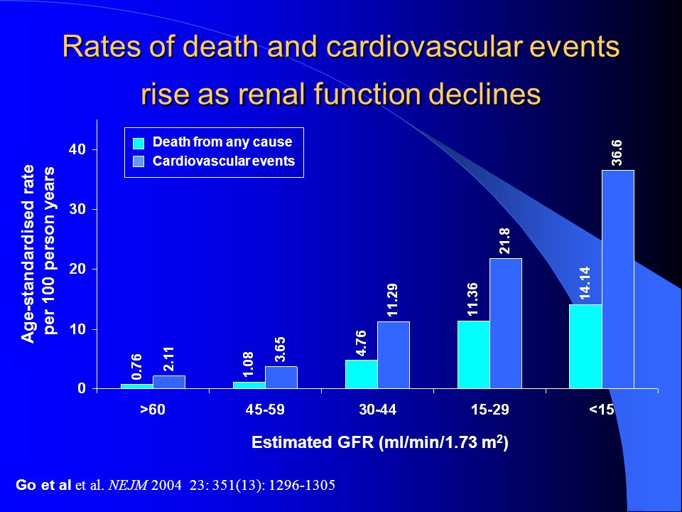 Rates of death and cardiovascular events rise as renal function declines