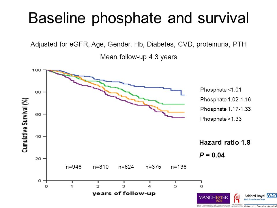 Baseline phosphate and survival