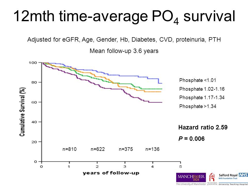 12mth time-average PO4 survival