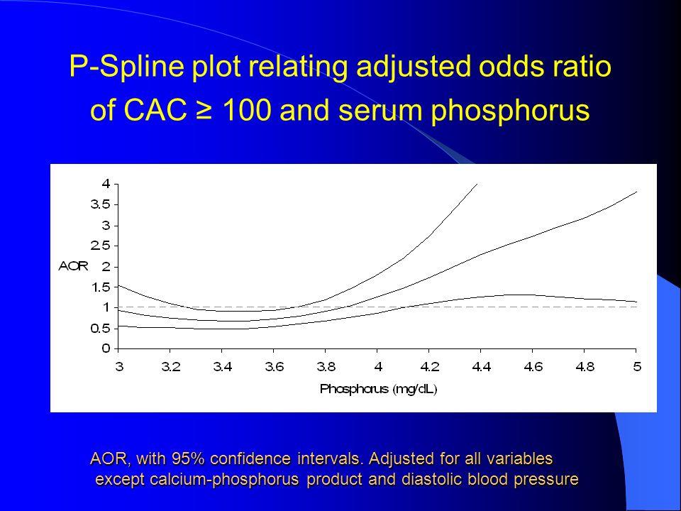 P-Spline plot relating adjusted odds ratio of CAC ≥ 100 and serum phosphorus