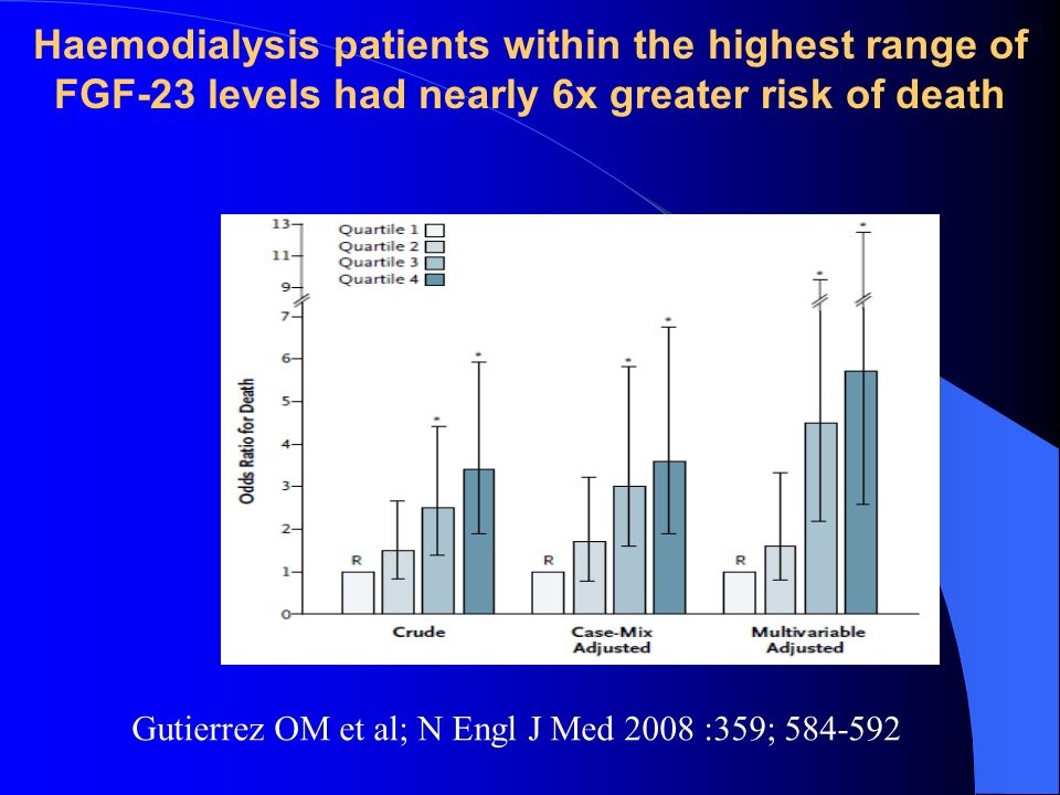 Haemodialysis patients within the highest range of FGF-23 levels had nearly 6x greater risk of death