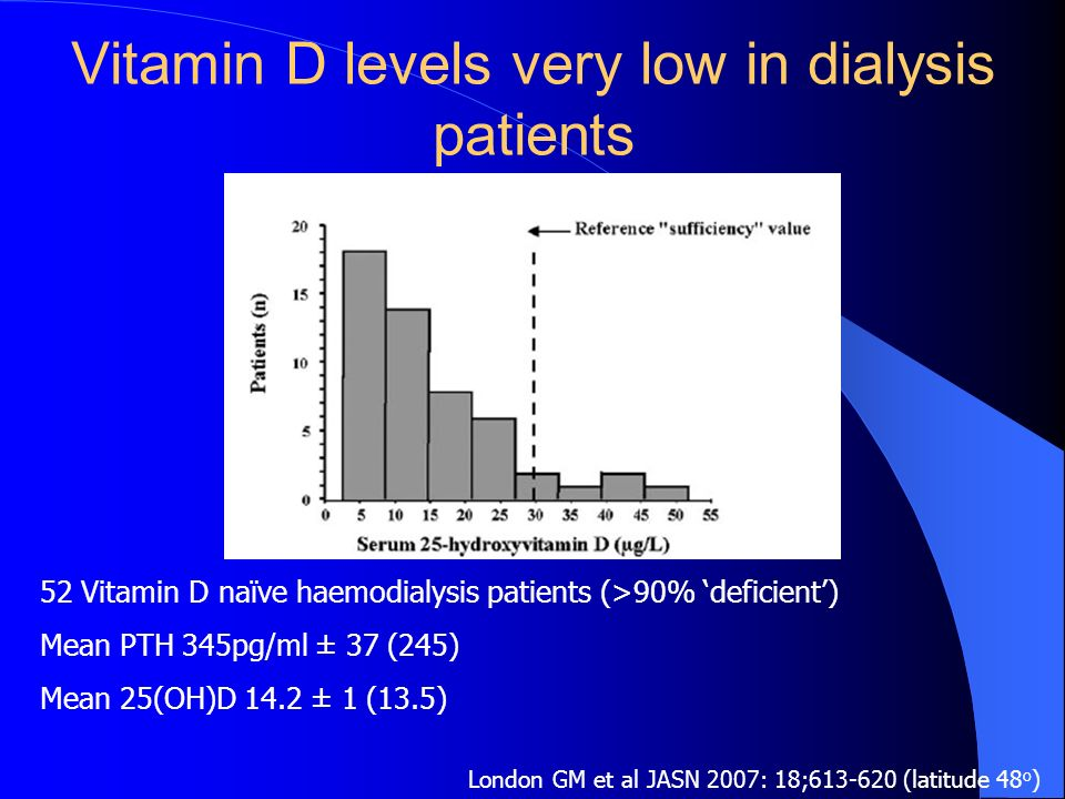 Vitamin D levels very low in dialysis patients