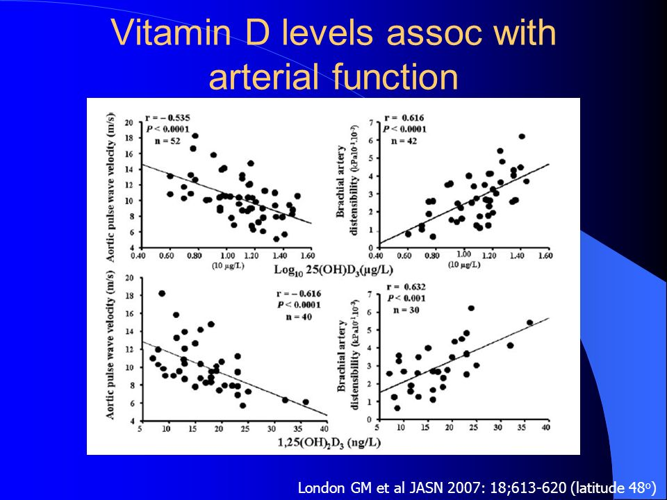 Vitamin D levels assoc with arterial function