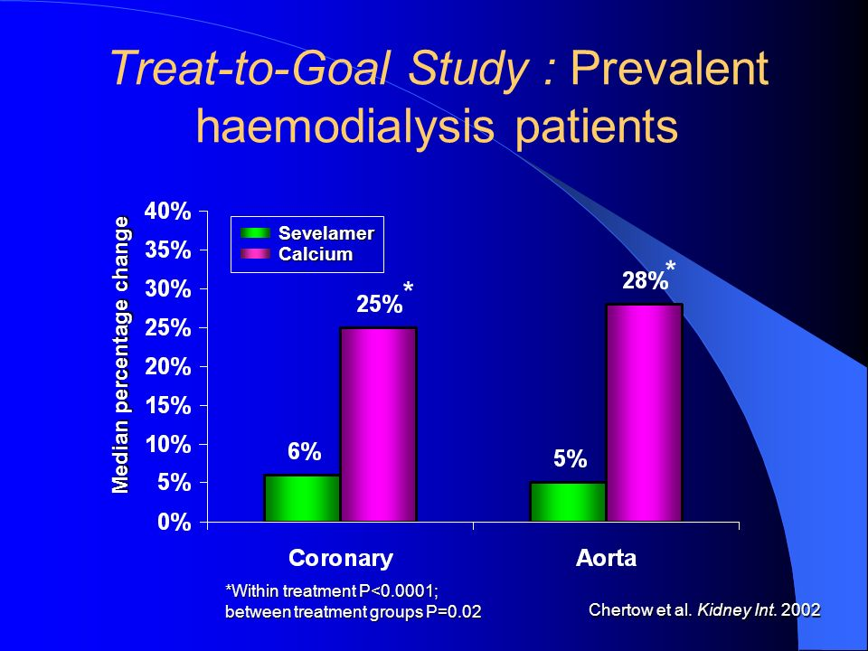 Treat-to-Goal Study : Prevalent haemodialysis patients