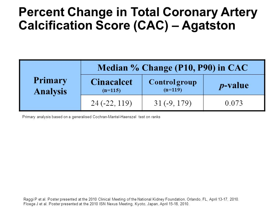 Median % Change (P10, P90) in CAC