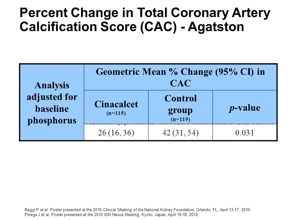 Percent Change in Total Coronary Artery Calcification Score (CAC) - Agatston