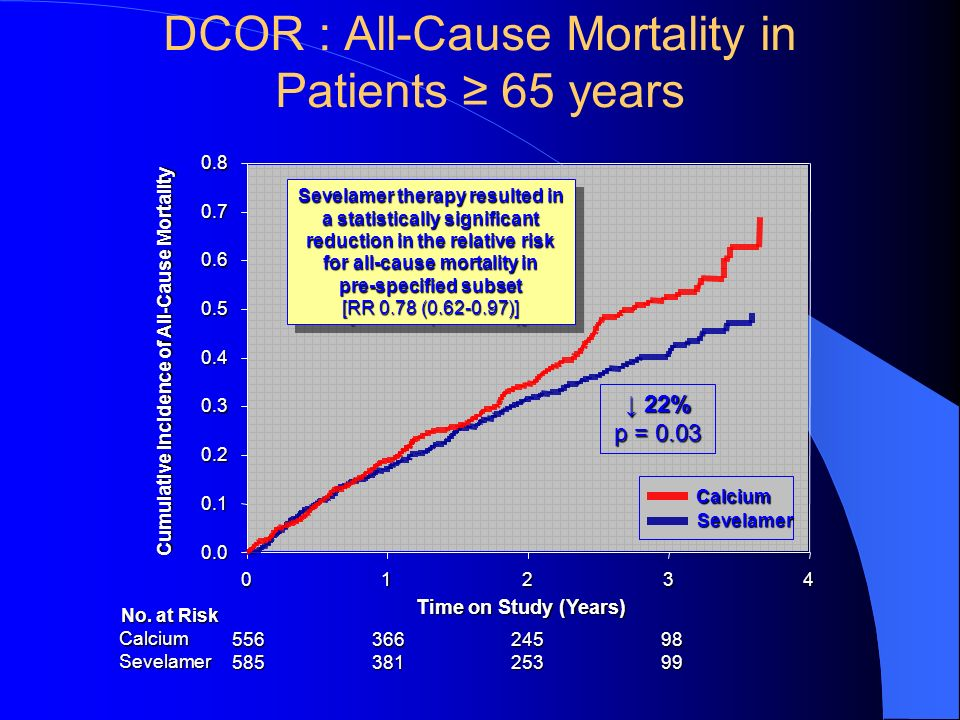 DCOR : All-Cause Mortality in Patients ≥ 65 years