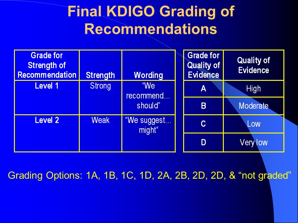 Final KDIGO Grading of Recommendations