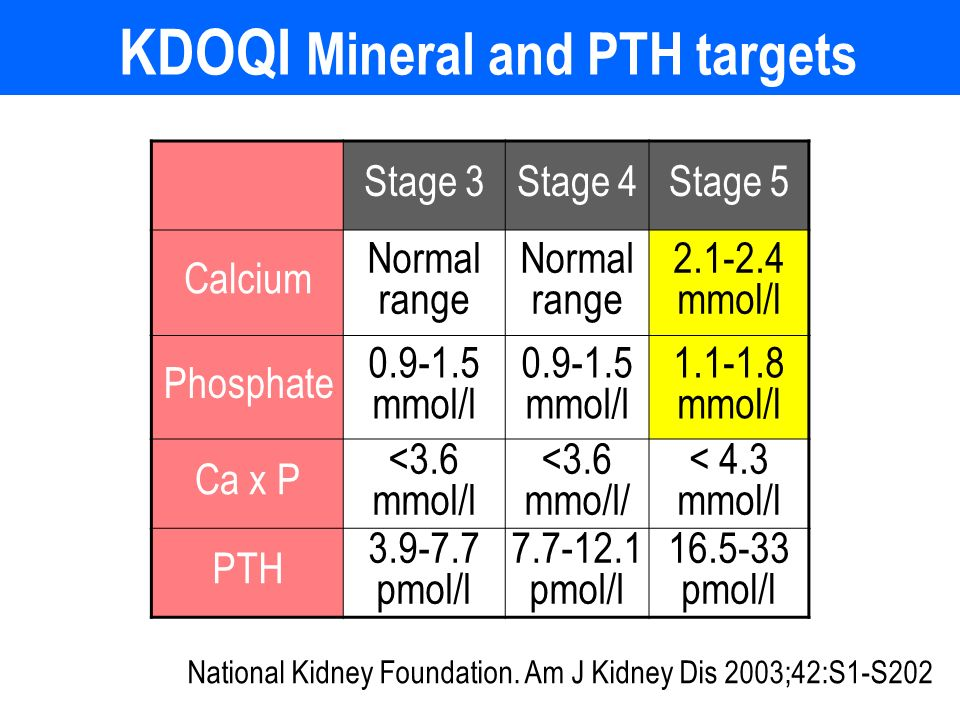 KDOQI Mineral and PTH targets