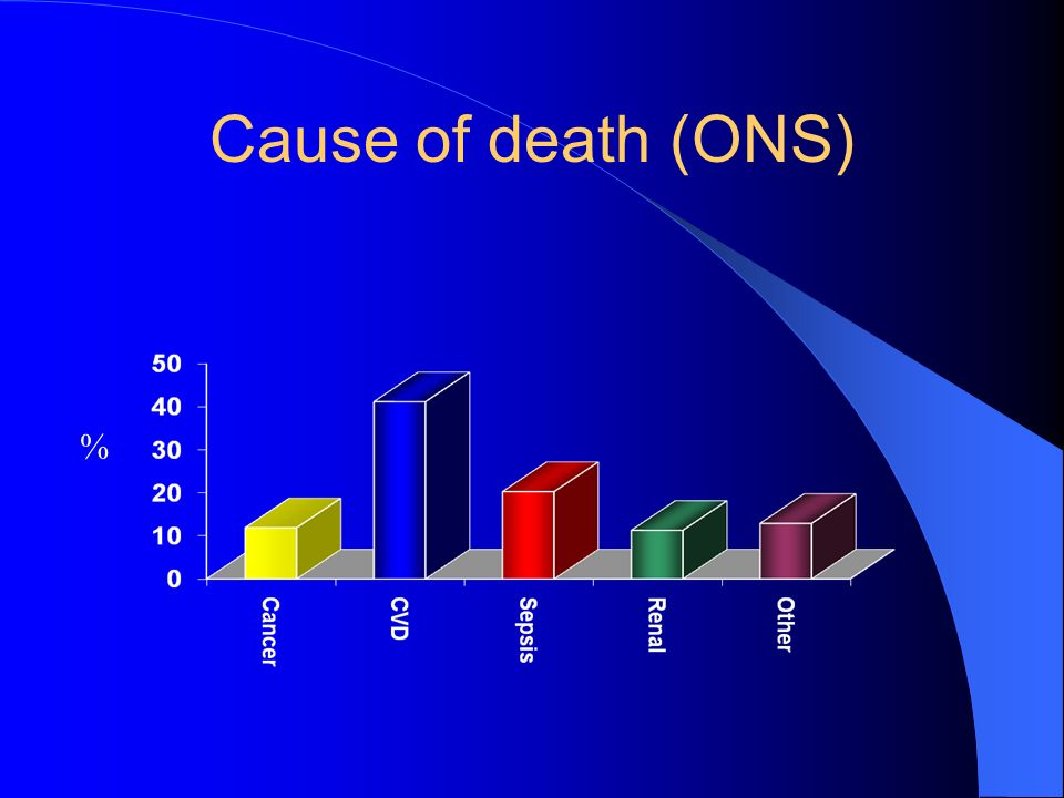 Cause of death (ONS) %