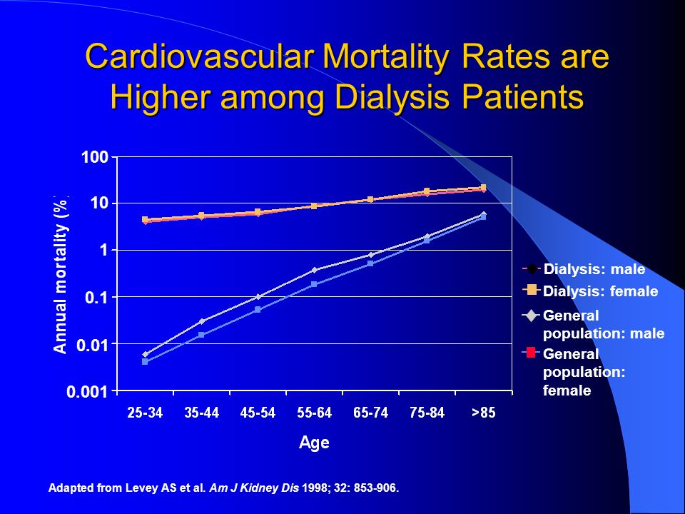 Cardiovascular Mortality Rates are Higher among Dialysis Patients