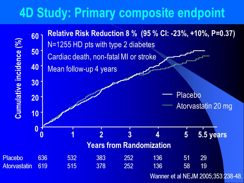 4D Study: Primary composite endpoint