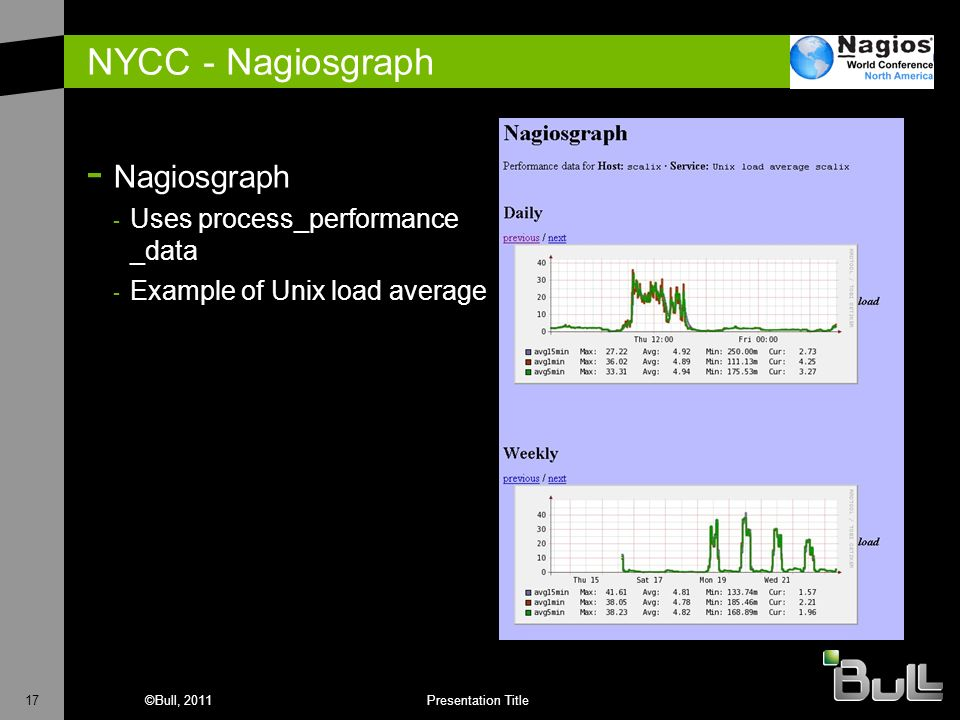 NYCC - Nagiosgraph Nagiosgraph Uses process_performance _data