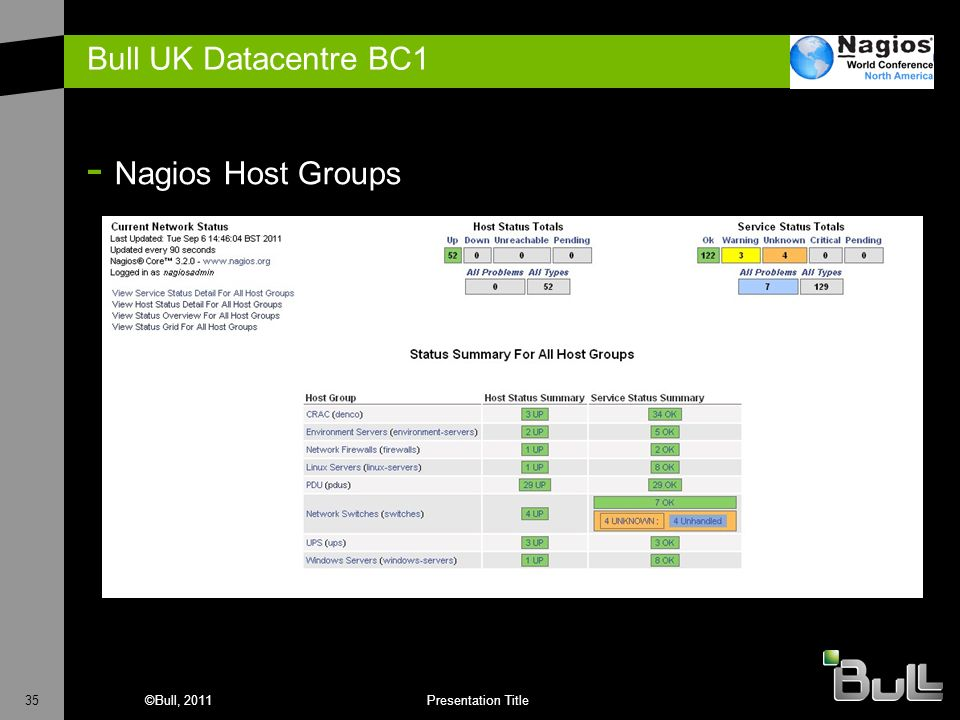 Bull UK Datacentre BC1 Nagios Host Groups