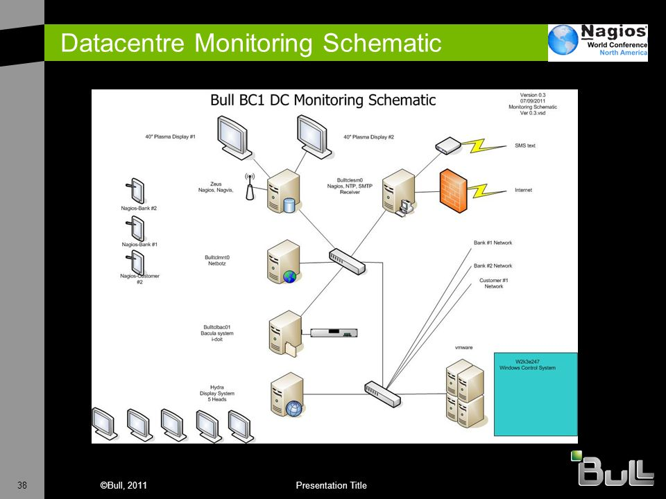 Datacentre Monitoring Schematic