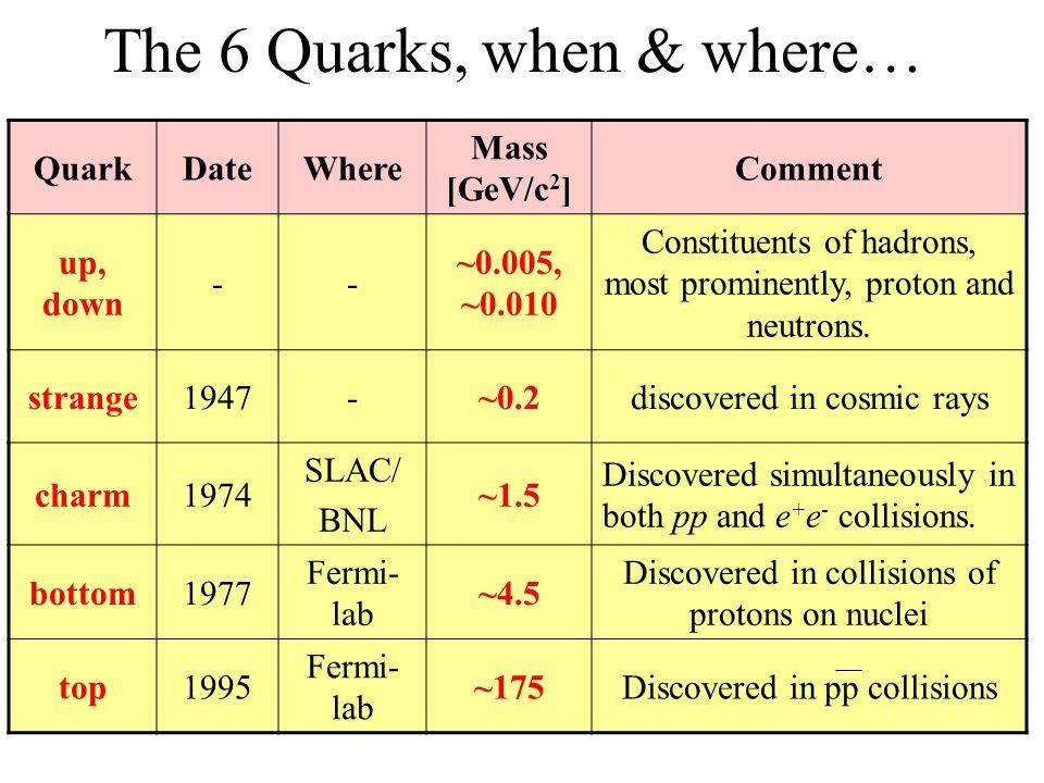 The 6 Quarks, when & where…