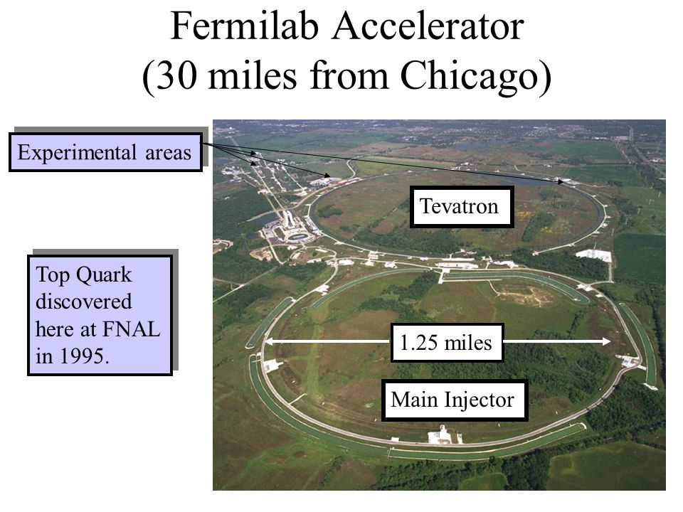 Fermilab Accelerator (30 miles from Chicago)
