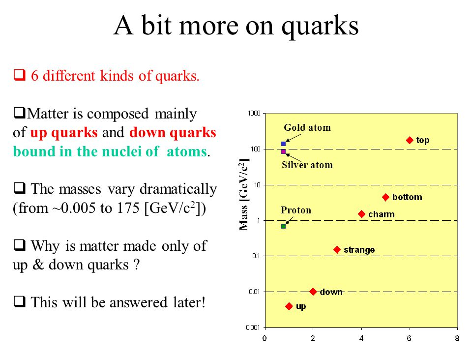 A bit more on quarks 6 different kinds of quarks.