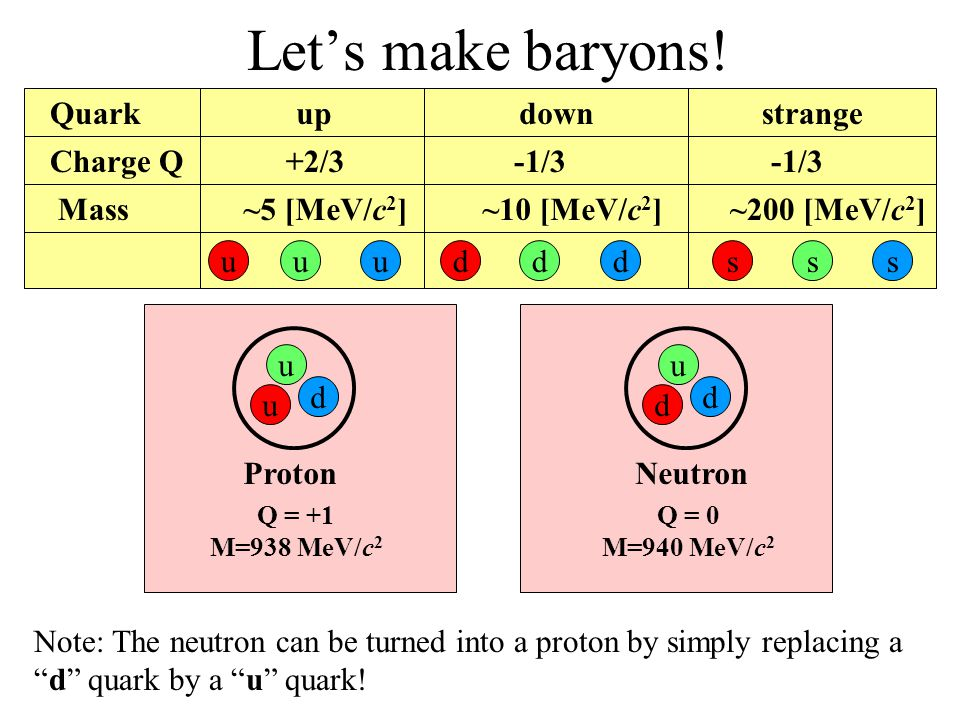 Let's make baryons! Quark up down strange Charge Q +2/3 -1/3 -1/3 Mass