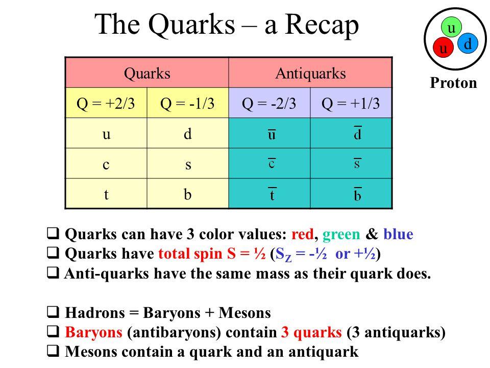 The Quarks – a Recap Proton u d Quarks Antiquarks Q = +2/3 Q = -1/3