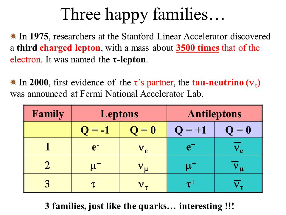 Three happy families… Family Leptons Antileptons Q = -1 Q = 0 Q = +1 1
