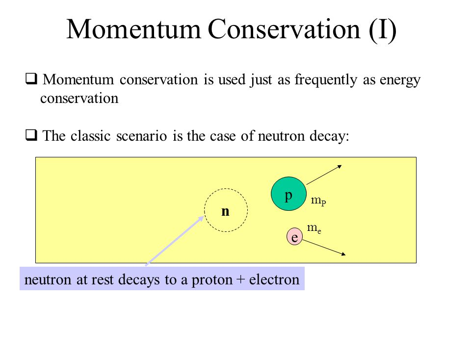 Momentum Conservation (I)