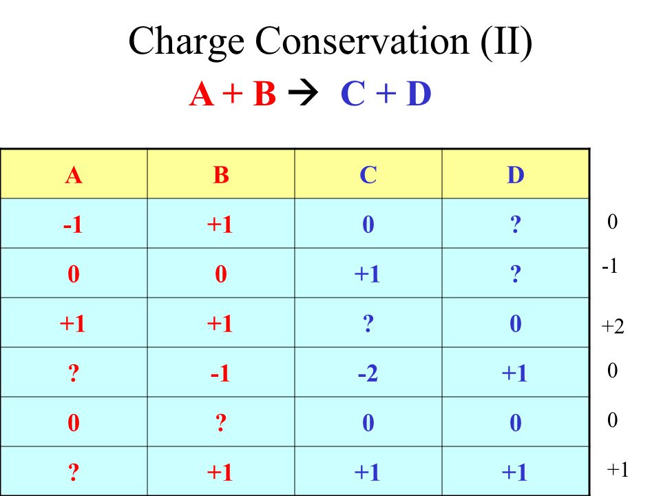 Charge Conservation (II)