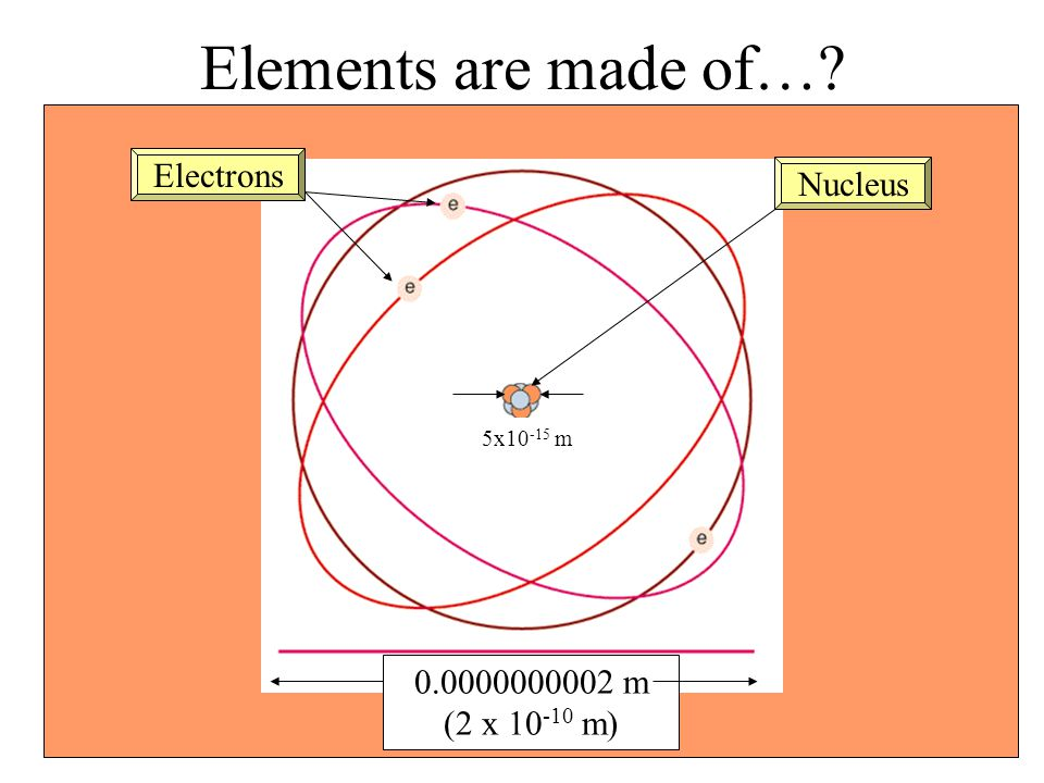 Elements are made of… Electrons Nucleus 0.0000000002 m (2 x 10-10 m)