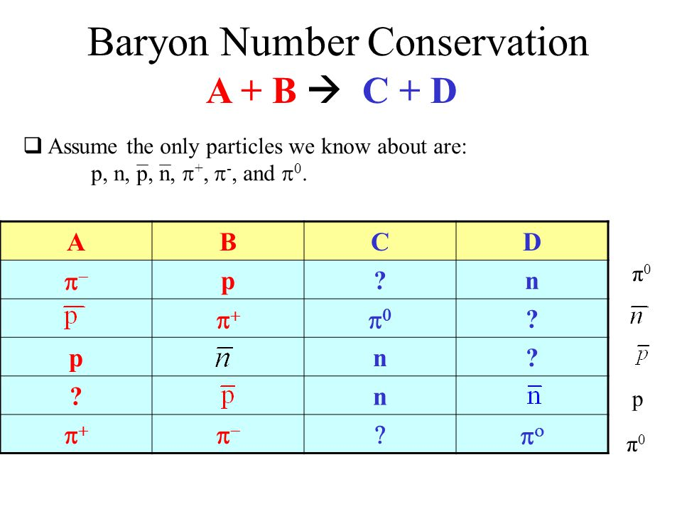 Baryon Number Conservation