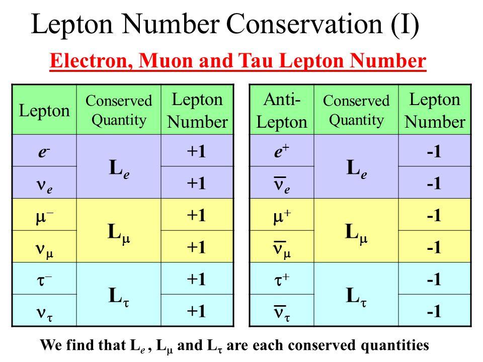 Lepton Number Conservation (I)