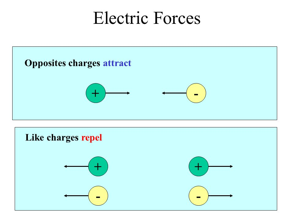 Electric Forces + - + + - - Opposites charges attract