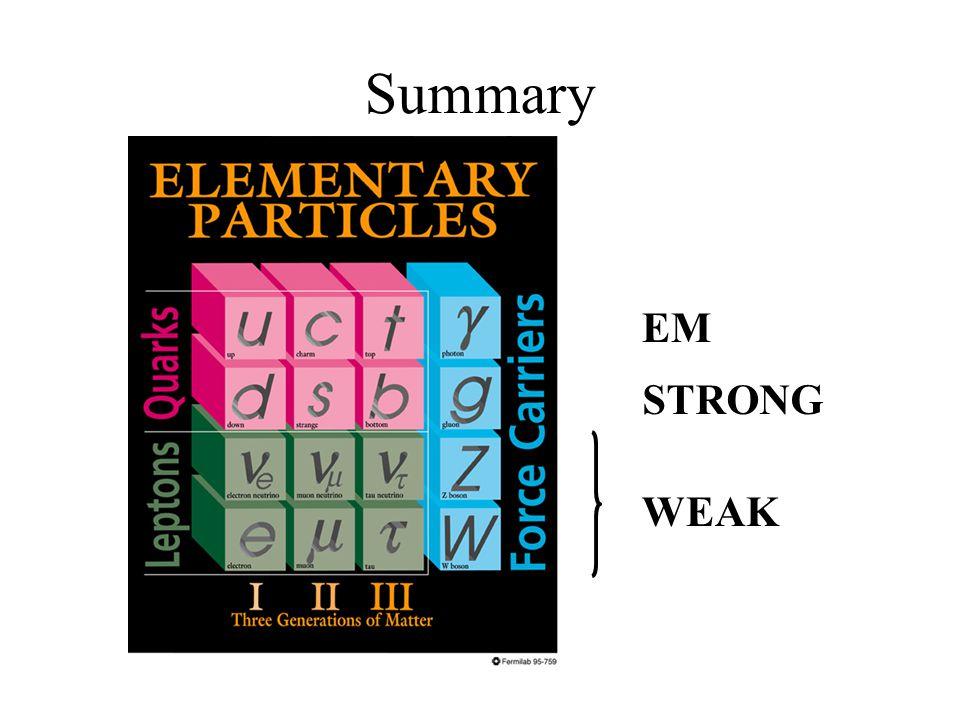 Summary EM STRONG WEAK