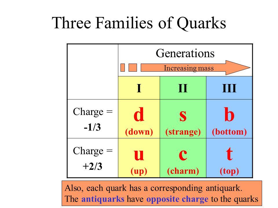 Three Families of Quarks