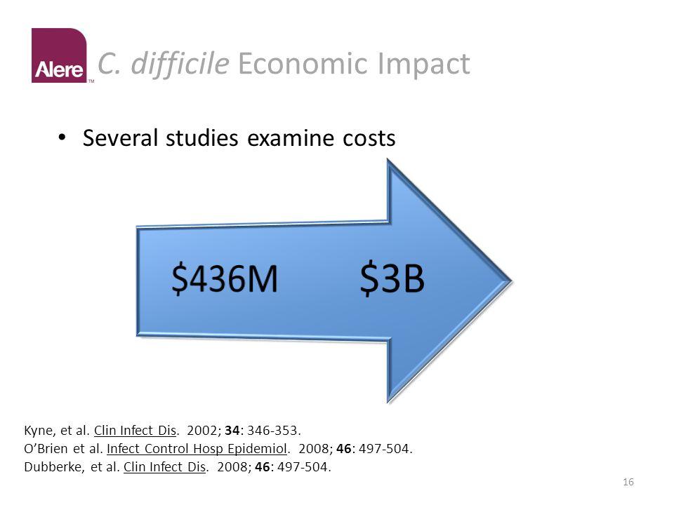 C. difficile Economic Impact