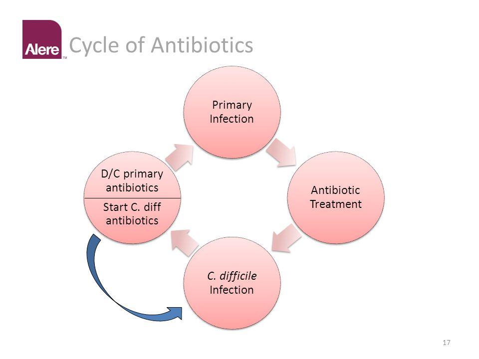 Cycle of Antibiotics Primary Infection. Antibiotic Treatment. C. difficile Infection. Start C. diff antibiotics.