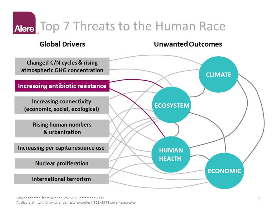 Top 7 Threats to the Human Race