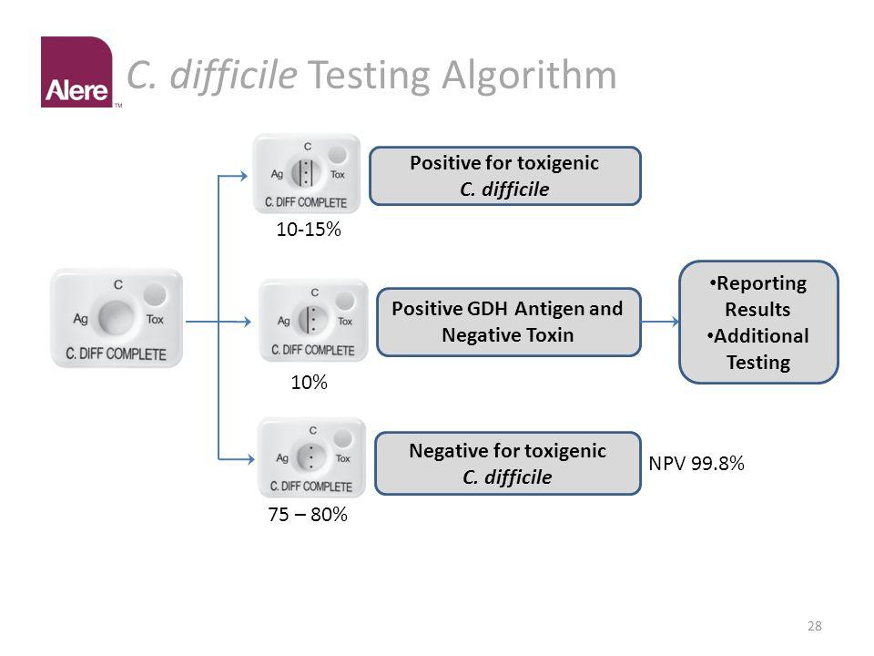 C. difficile Testing Algorithm