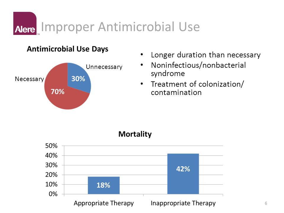 Improper Antimicrobial Use