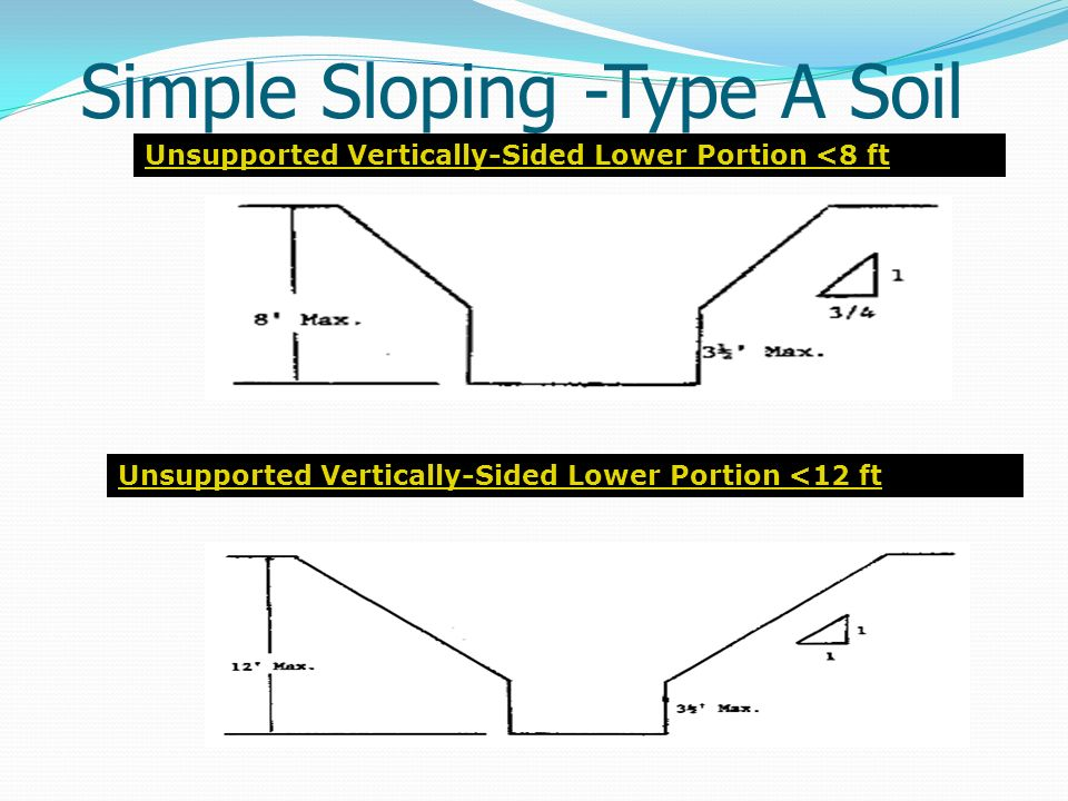Simple Sloping -Type A Soil