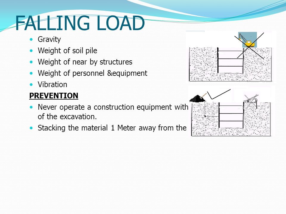 FALLING LOAD Gravity Weight of soil pile Weight of near by structures