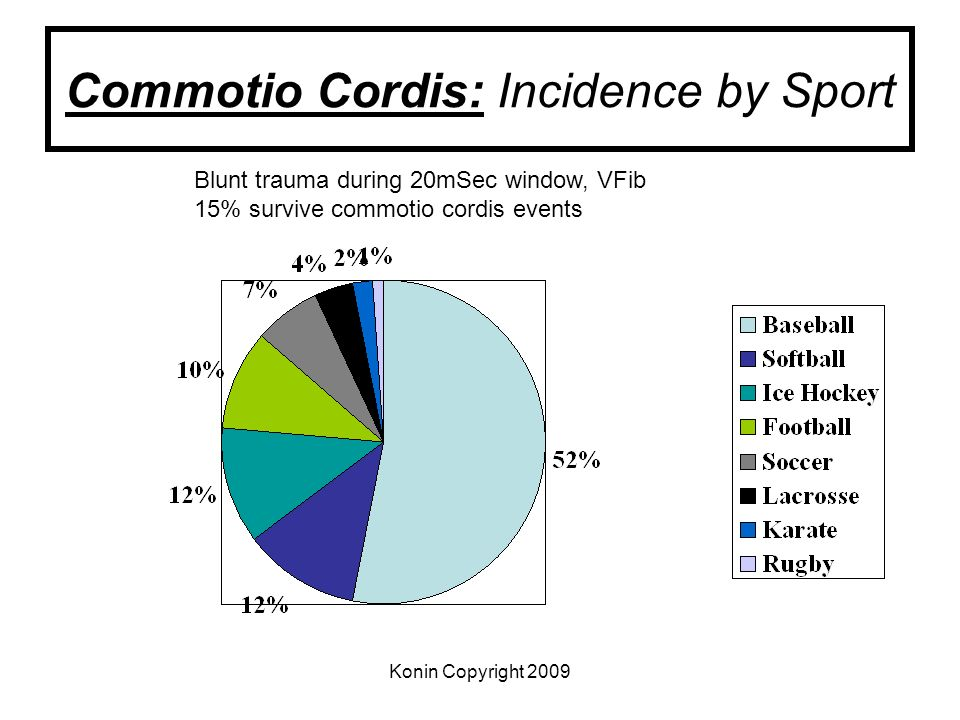 Commotio Cordis: Incidence by Sport