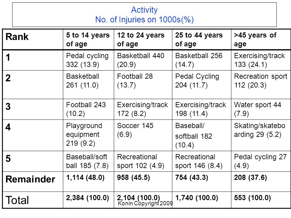 Activity No. of Injuries on 1000s(%)