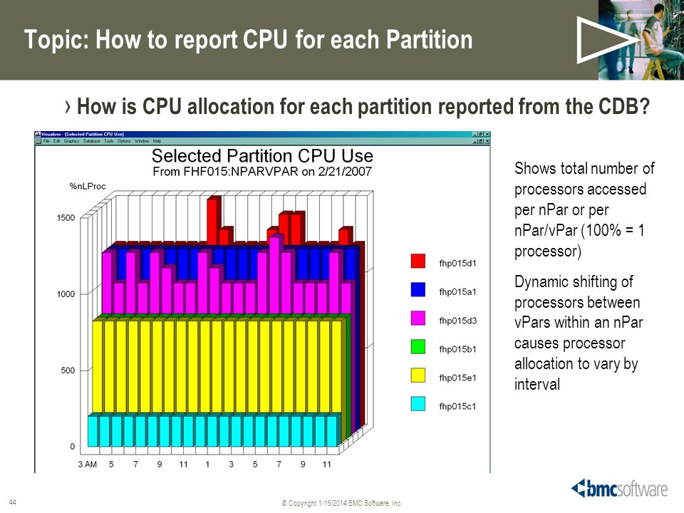 Topic: How to report CPU for each Partition