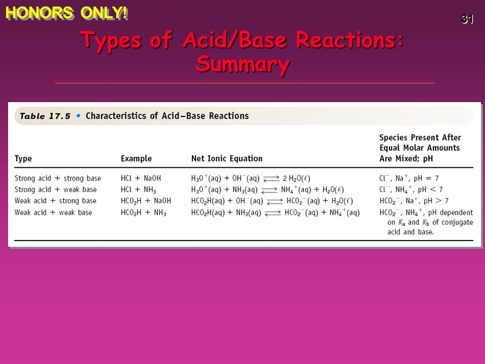 Types of Acid/Base Reactions: Summary
