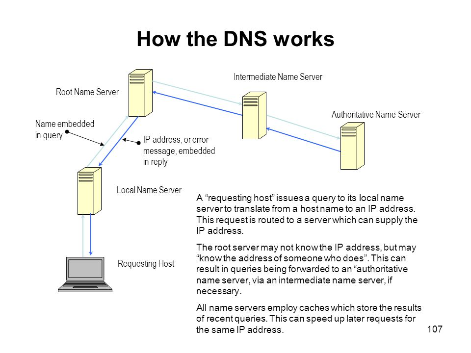 How the DNS works Intermediate Name Server Root Name Server