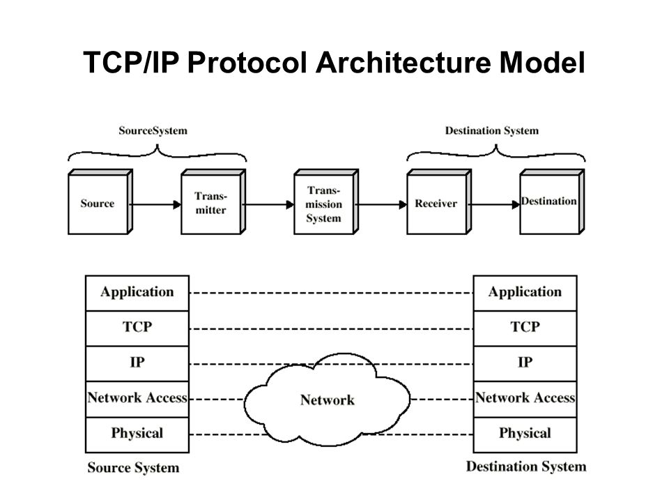 TCP/IP Protocol Architecture Model